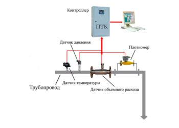 Система измерения массы и объема нефтепродуктов при наливе СИМОН-1  запросить стоимость