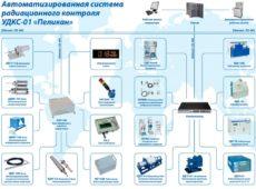 Автоматизированная система радиационного контроля УДКС-01 «Пеликан»  запросить стоимость
