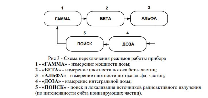 Дозиметрический комплект МКС-03СА-4  запросить стоимость