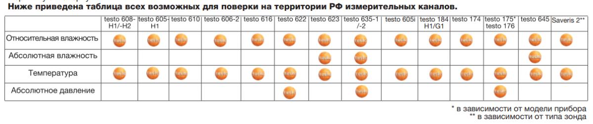 Testo 316-3 - Детектор утечек хладагентов  запросить стоимость