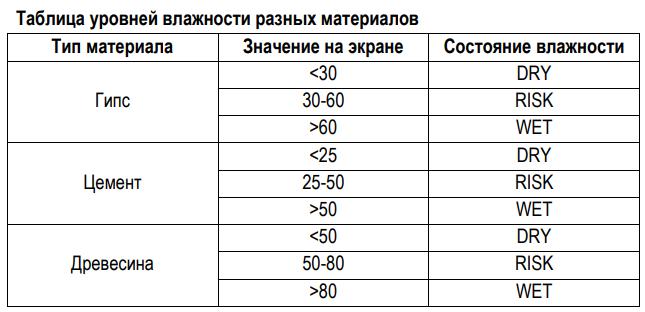 ИЗМЕРИТЕЛЬ ВЛАЖНОСТИ ДРЕВИСИНЫ CEM DT-129  запросить стоимость