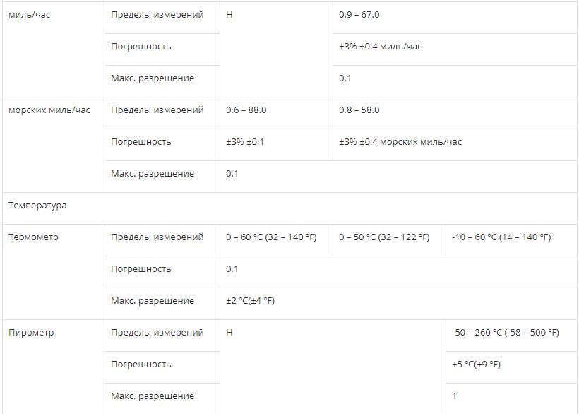 ИЗМЕРИТЕЛЬ СКОРОСТИ ВОЗДУХА И ТЕМПЕРАТУРЫ СЕМ DT-620  запросить стоимость