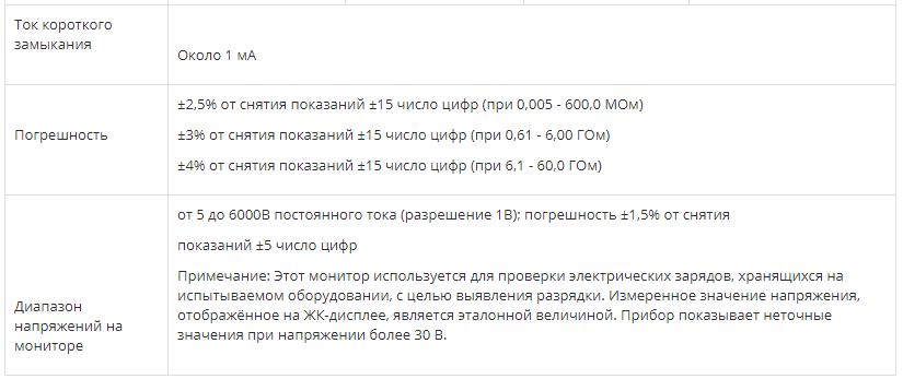ЦИФРОВОЙ МЕГАОММЕТР СЕМ DT-6605  запросить стоимость
