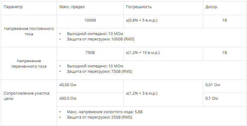 ЦИФРОВОЙ МЕГАОММЕТР СЕМ DT-5500  запросить стоимость
